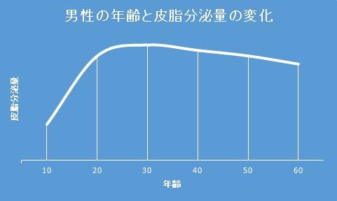 年齢と皮脂分泌量グラフ