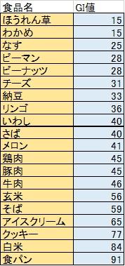 %e9%a3%9f%e5%93%81%e5%88%a5gi%e5%80%a4